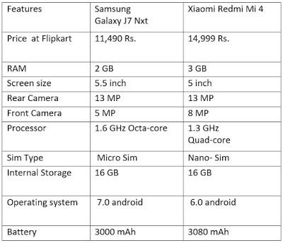 comparison chart between Galaxy J7 Nxt and Xiaomi Redmi Mi 4