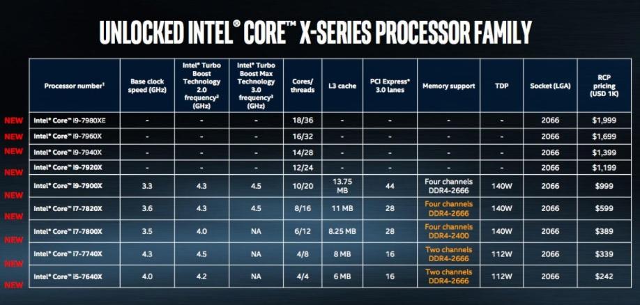 intel X series Core i9 processors family