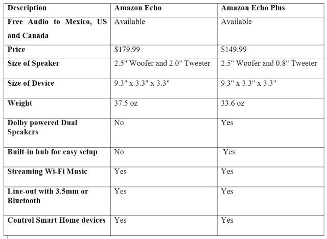 Amazon Echo Plus vs Amazon Echo Comparison Table