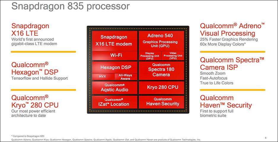 Qualcomm Snapdragon 835 SoC