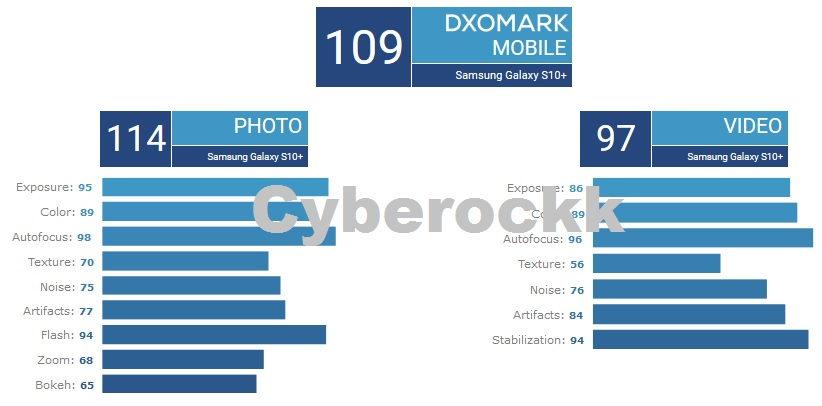 Galaxy S10+ DxOMark score