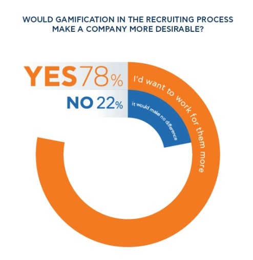 gamified recruitment processes