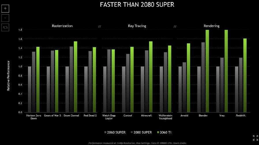 RTX 3060 Ti Faster than RTX 2080 SUPER